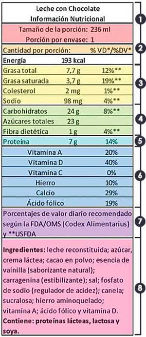 Como leer el Etiquetado Nutricional